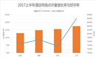2017年上半年酒店网络口碑趋势大揭秘