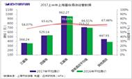 最新:2017上半年上海星级酒店经营分析
