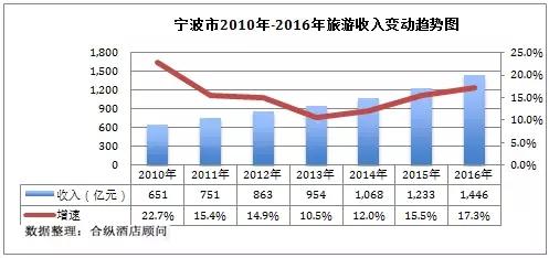 石家庄GDP变化趋势_2016 2019年一季度,头部省份GDP增长趋势变化