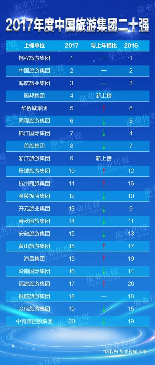 2017中国旅游集团20强名单抢先看