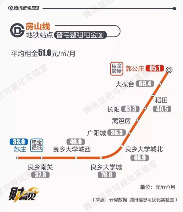 2017年北边京 地铁房 租父亲数据剖析图片 50672 641x742