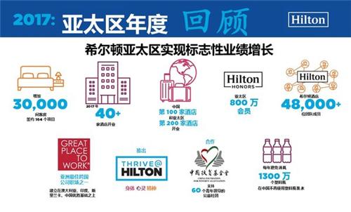 2017希尔顿在亚太区实现标志性增长 开业酒店超40家